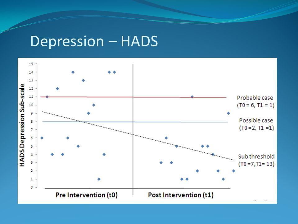 Depression – HADS