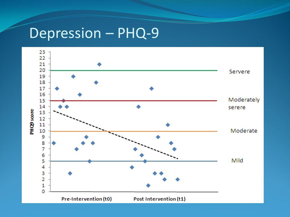 Depression – PHQ-9
