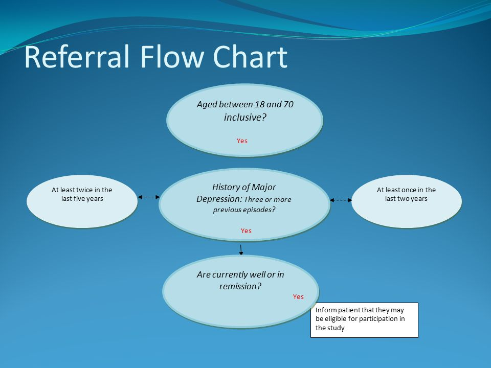Referral Flow Chart Aged between 18 and 70 inclusive.