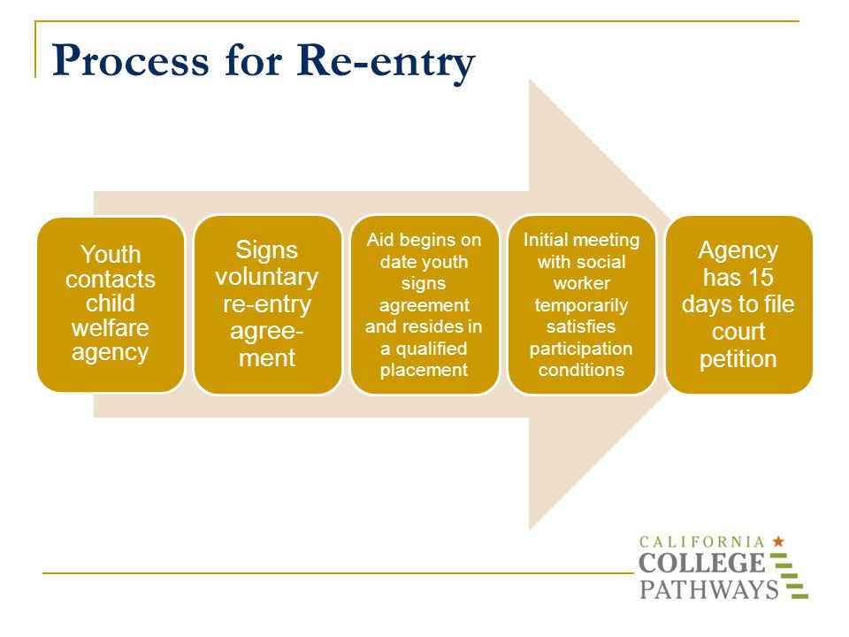 Process for Re-entry Youth contacts child welfare agency Signs voluntary re-entry agree- ment Aid begins on date youth signs agreement and resides in a qualified placement Initial meeting with social worker temporarily satisfies participation conditions Agency has 15 days to file court petition