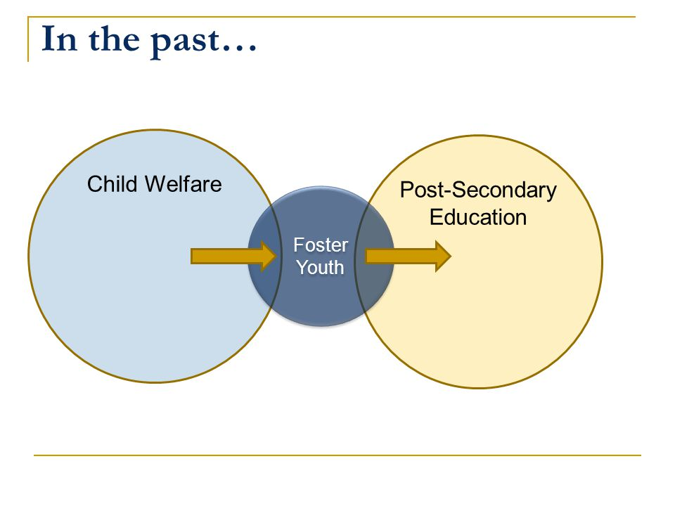 In the past… Child Welfare Post-Secondary Education Foster Youth