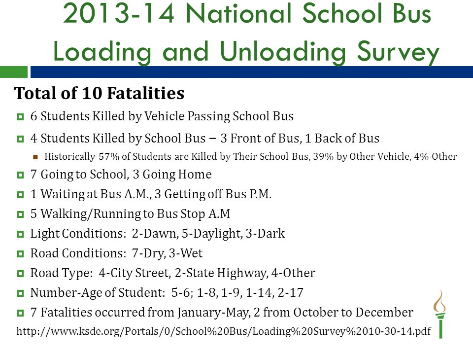 2013-14 National School Bus Loading and Unloading Survey Total of 10 Fatalities  6 Students Killed by Vehicle Passing School Bus  4 Students Killed by School Bus – 3 Front of Bus, 1 Back of Bus Historically 57% of Students are Killed by Their School Bus, 39% by Other Vehicle, 4% Other  7 Going to School, 3 Going Home  1 Waiting at Bus A.M., 3 Getting off Bus P.M.