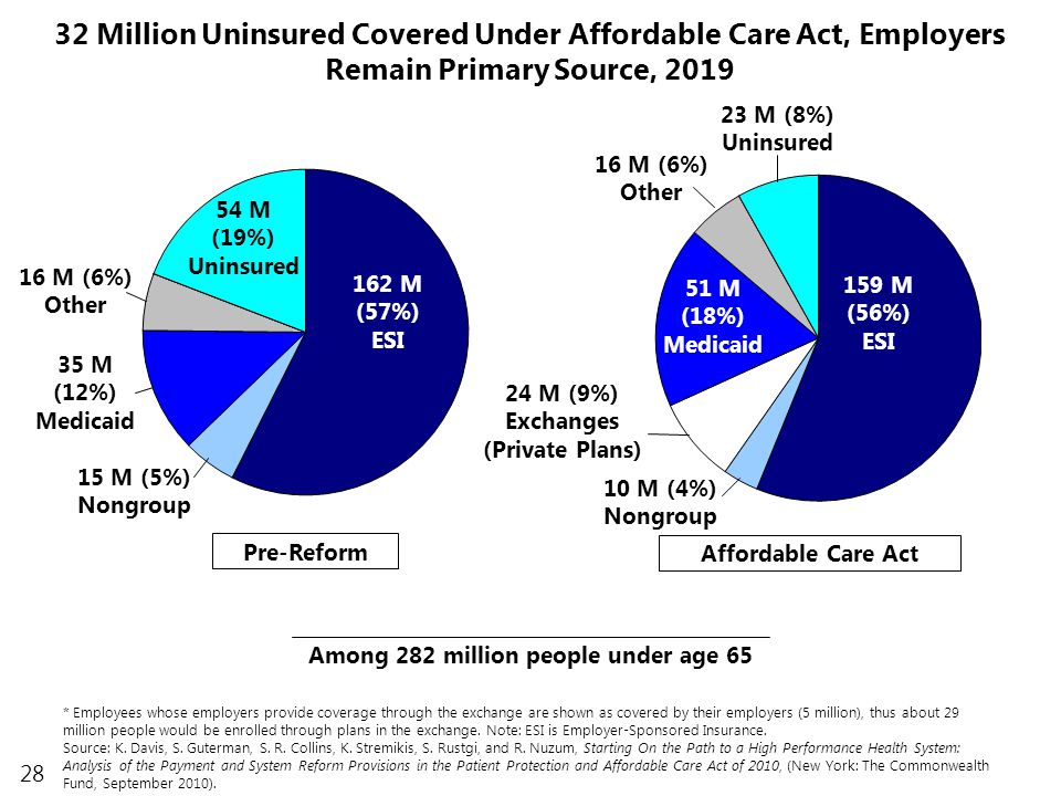 28 10 M (4%) Nongroup 32 Million Uninsured Covered Under Affordable Care Act, Employers Remain Primary Source, 2019 * Employees whose employers provide coverage through the exchange are shown as covered by their employers (5 million), thus about 29 million people would be enrolled through plans in the exchange.