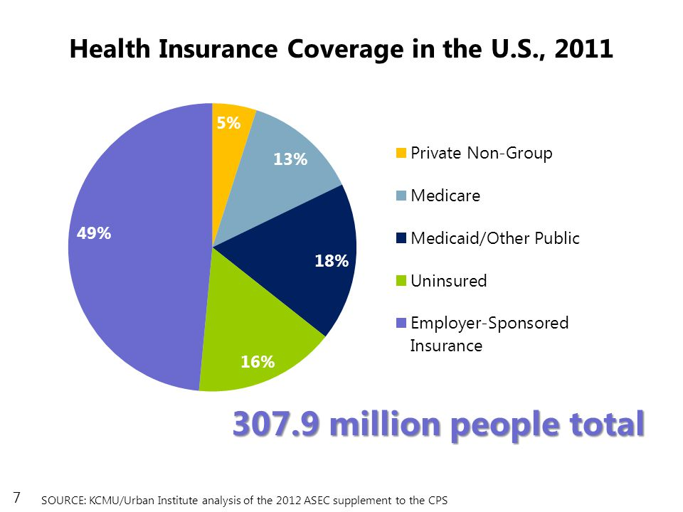 7 SOURCE: KCMU/Urban Institute analysis of the 2012 ASEC supplement to the CPS 307.9 million people total Health Insurance Coverage in the U.S., 2011