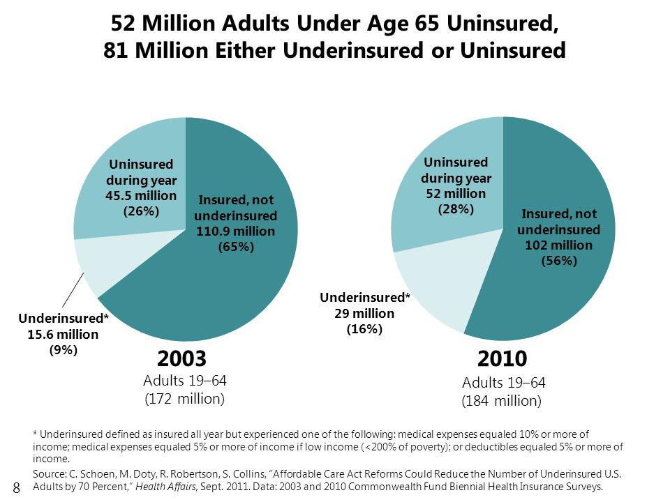 8 52 Million Adults Under Age 65 Uninsured, 81 Million Either Underinsured or Uninsured Uninsured during year 52 million (28%) Insured, not underinsured 102 million (56%) Underinsured* 29 million (16%) 2010 Adults 19–64 (184 million) Uninsured during year 45.5 million (26%) Insured, not underinsured 110.9 million (65%) Underinsured* 15.6 million (9%) 2003 Adults 19–64 (172 million) * Underinsured defined as insured all year but experienced one of the following: medical expenses equaled 10% or more of income; medical expenses equaled 5% or more of income if low income (<200% of poverty); or deductibles equaled 5% or more of income.