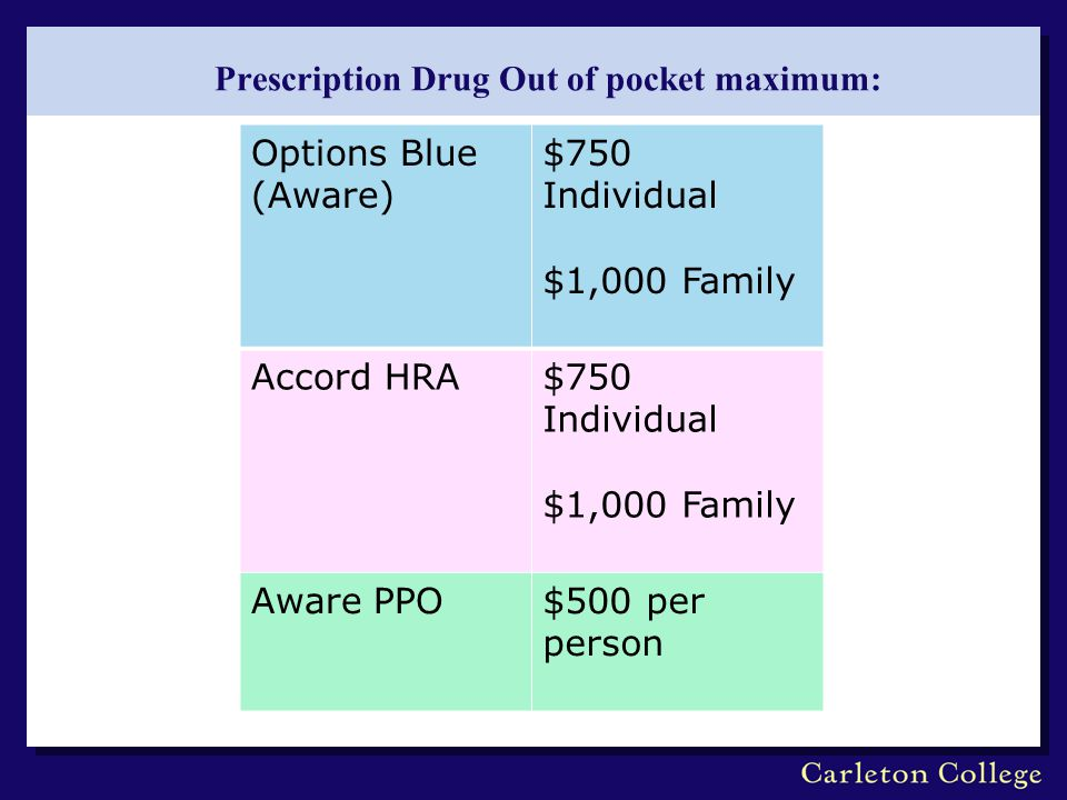 Prescription Drug Out of pocket maximum: Options Blue (Aware) $750 Individual $1,000 Family Accord HRA$750 Individual $1,000 Family Aware PPO$500 per person
