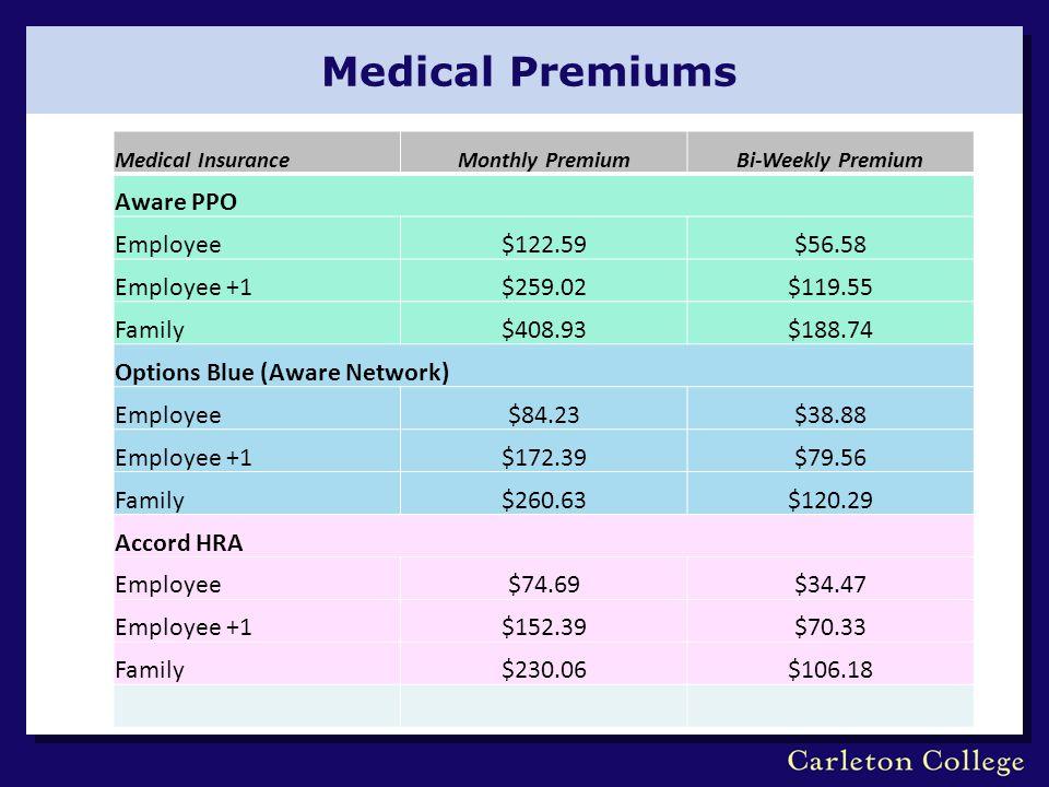 Medical Premiums Medical InsuranceMonthly PremiumBi-Weekly Premium Aware PPO Employee$122.59$56.58 Employee +1$259.02$119.55 Family$408.93$188.74 Opti