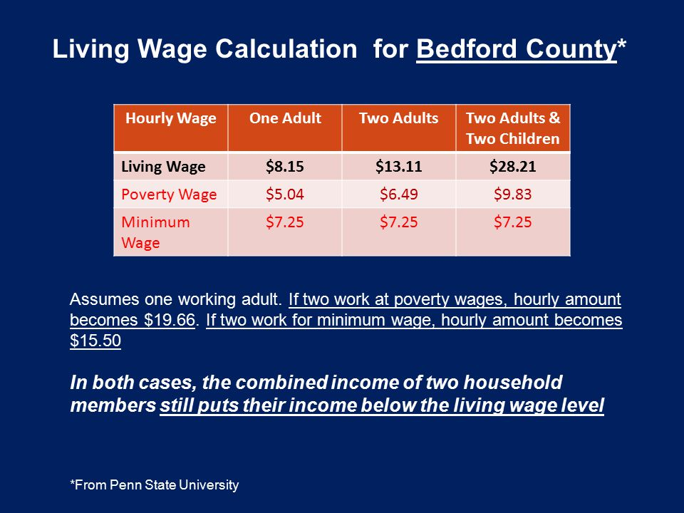 Living Wage Calculation for Bedford County* *From Penn State University Hourly WageOne AdultTwo AdultsTwo Adults & Two Children Living Wage$8.15$13.11
