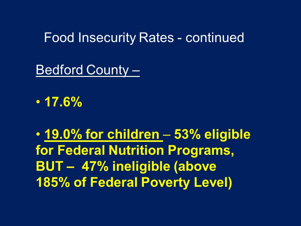 Food Insecurity Rates - continued Bedford County – 17.6% 19.0% for children – 53% eligible for Federal Nutrition Programs, BUT – 47% ineligible (above