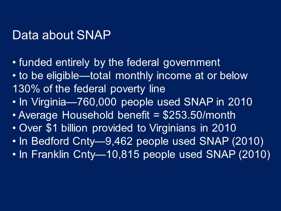 Data about SNAP funded entirely by the federal government to be eligible—total monthly income at or below 130% of the federal poverty line In Virginia—760,000 people used SNAP in 2010 Average Household benefit = $253.50/month Over $1 billion provided to Virginians in 2010 In Bedford Cnty—9,462 people used SNAP (2010) In Franklin Cnty—10,815 people used SNAP (2010)