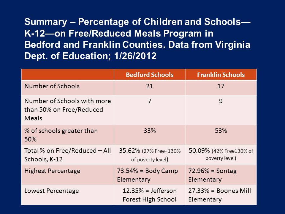 Bedford SchoolsFranklin Schools Number of Schools2117 Number of Schools with more than 50% on Free/Reduced Meals 79 % of schools greater than 50% 33%53% Total % on Free/Reduced – All Schools, K-12 35.62% (27% Free=130% of poverty level ) 50.09% (42% Free130% of poverty level) Highest Percentage73.54% = Body Camp Elementary 72.96% = Sontag Elementary Lowest Percentage12.35% = Jefferson Forest High School 27.33% = Boones Mill Elementary Summary – Percentage of Children and Schools— K-12—on Free/Reduced Meals Program in Bedford and Franklin Counties.
