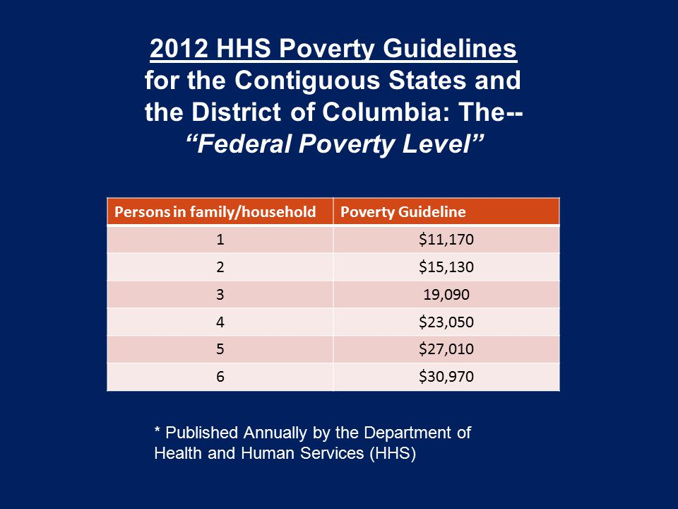 Persons in family/householdPoverty Guideline 1$11,170 2$15,130 319,090 4$23,050 5$27,010 6$30,970 2012 HHS Poverty Guidelines for the Contiguous States and the District of Columbia: The-- Federal Poverty Level * Published Annually by the Department of Health and Human Services (HHS)