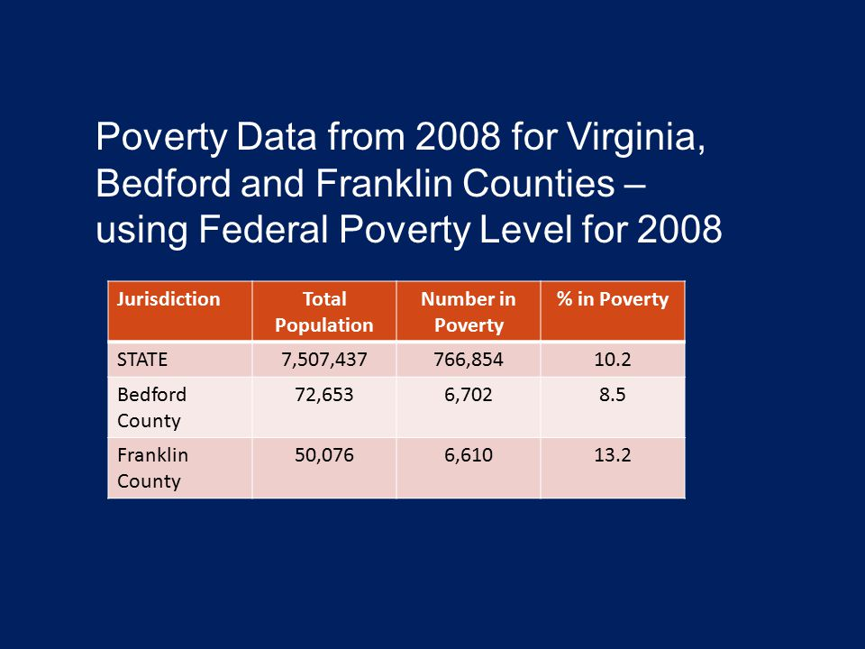 JurisdictionTotal Population Number in Poverty % in Poverty STATE7,507,437766,85410.2 Bedford County 72,6536,7028.5 Franklin County 50,0766,61013.2 Po