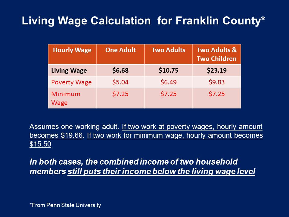 Living Wage Calculation for Franklin County* *From Penn State University Hourly WageOne AdultTwo AdultsTwo Adults & Two Children Living Wage$6.68$10.7