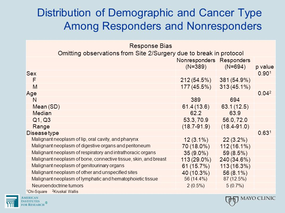 ®® Distribution of Demographic and Cancer Type Among Responders and Nonresponders Response Bias Omitting observations from Site 2/Surgery due to break