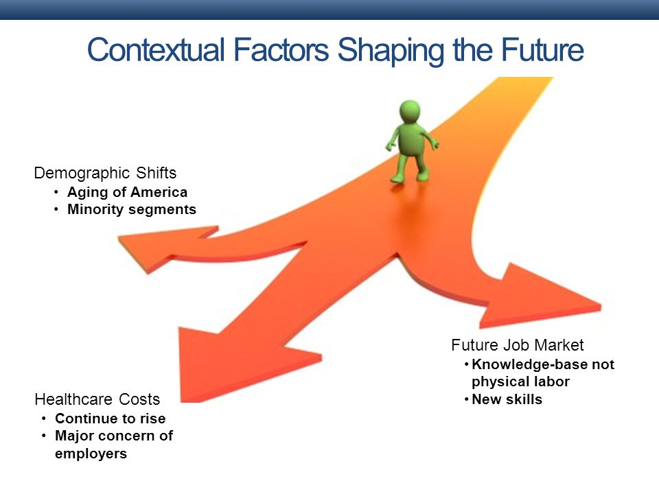 Demographic Shifts Aging of America Minority segments Healthcare Costs Continue to rise Major concern of employers Future Job Market Knowledge-base not physical labor New skills Contextual Factors Shaping the Future