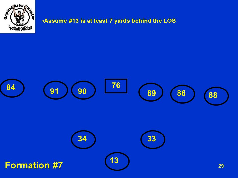 29 84 9190 76 8986 88 13 3433 Assume #13 is at least 7 yards behind the LOS Formation #7
