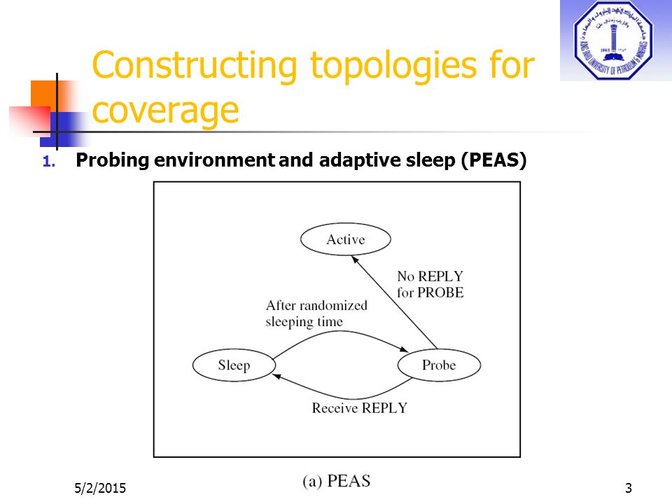 3 Constructing topologies for coverage 1. Probing environment and adaptive sleep (PEAS)