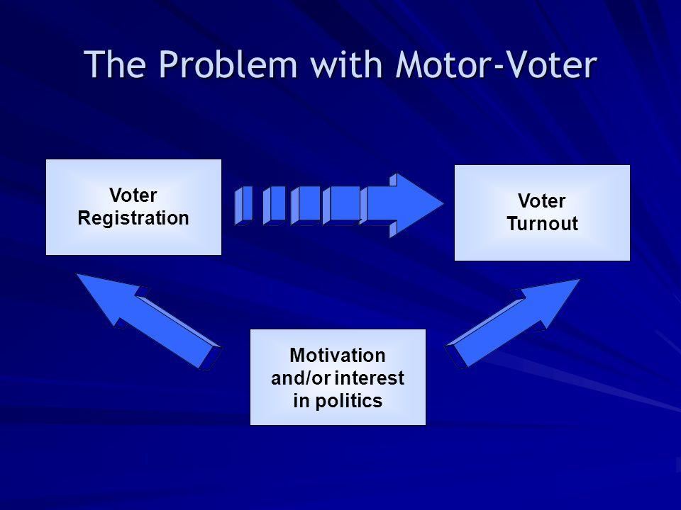 The Problem with Motor-Voter Voter Registration Voter Turnout Motivation and/or interest in politics