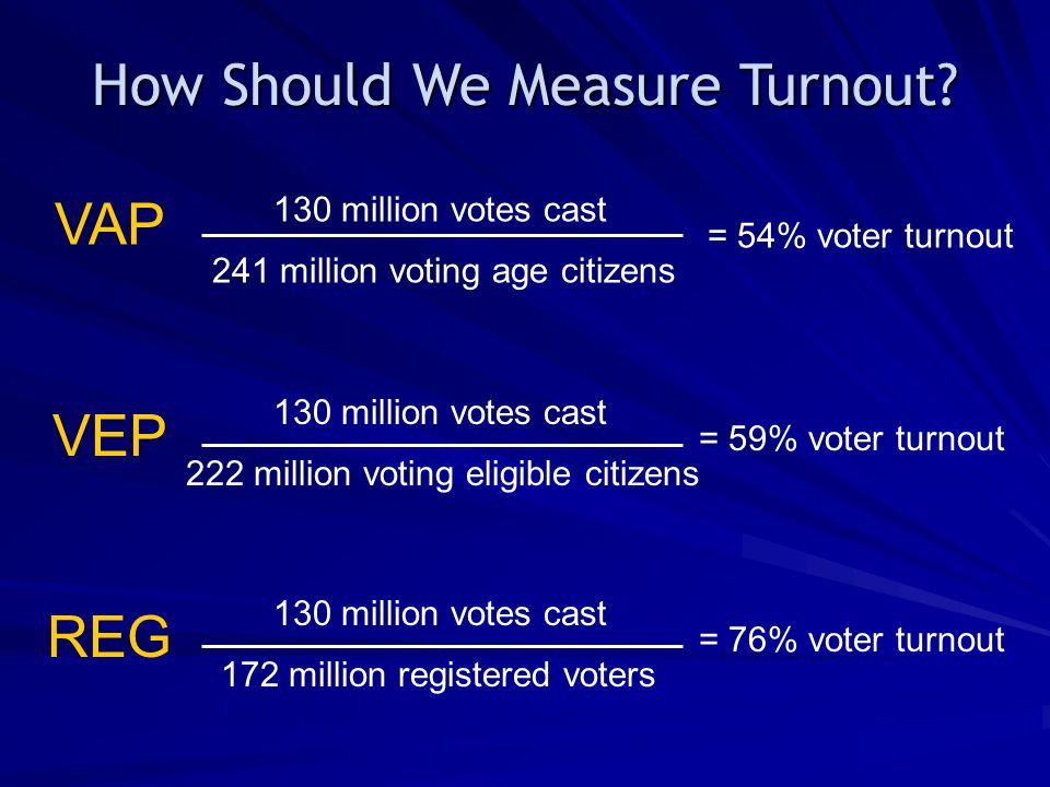 130 million votes cast 241 million voting age citizens =54% voter turnout VAP VEP 130 million votes cast 222 million voting eligible citizens =59% voter turnout How Should We Measure Turnout.