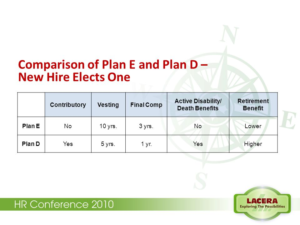 Comparison of Plan E and Plan D – New Hire Elects One ContributoryVestingFinal Comp Active Disability/ Death Benefits Retirement Benefit Plan ENo10 yr