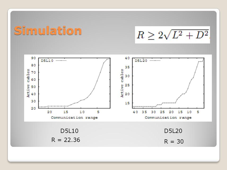 Simulation D5L10D5L20 R = 22.36 R = 30