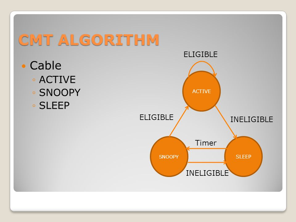 CMT ALGORITHM Cable ◦ACTIVE ◦SNOOPY ◦SLEEP SLEEP ACTIVE SNOOPY INELIGIBLE ELIGIBLE Timer INELIGIBLE ELIGIBLE