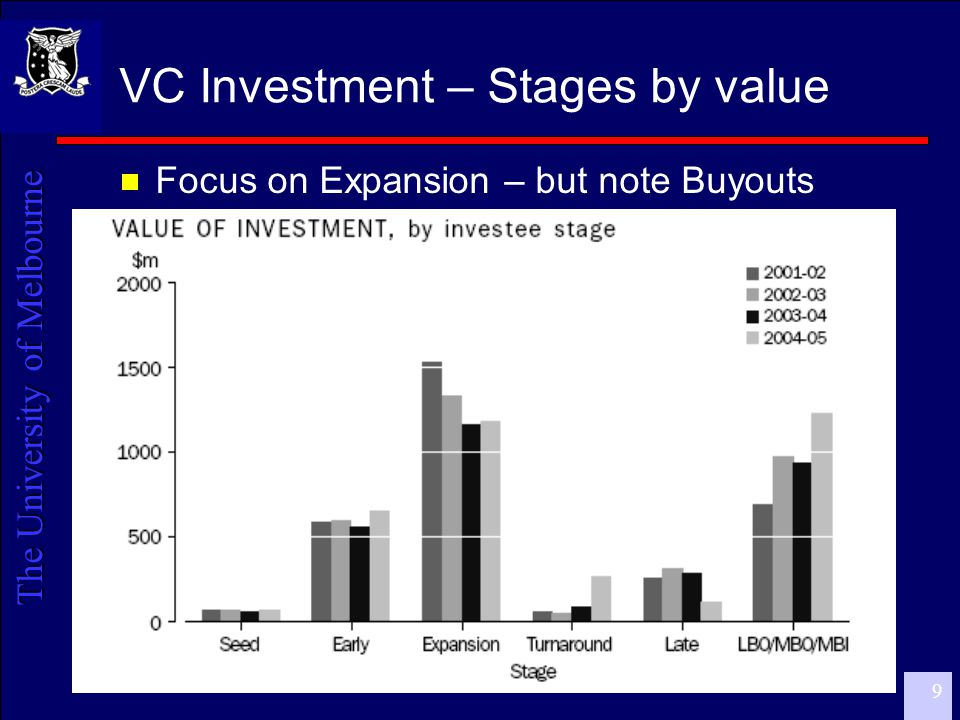 The University of Melbourne 9 VC Investment – Stages by value  Focus on Expansion – but note Buyouts