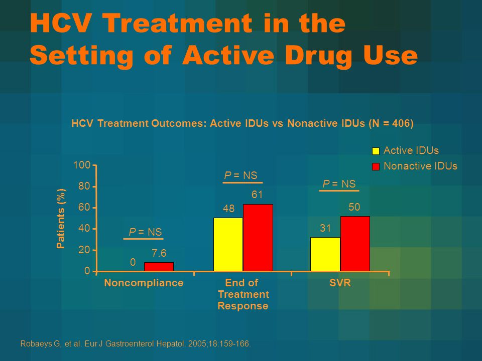 HCV Treatment in the Setting of Active Drug Use 0 48 31 7.6 61 50 NoncomplianceEnd of Treatment Response SVR Patients (%) Active IDUs Nonactive IDUs P = NS HCV Treatment Outcomes: Active IDUs vs Nonactive IDUs (N = 406) Robaeys G, et al.