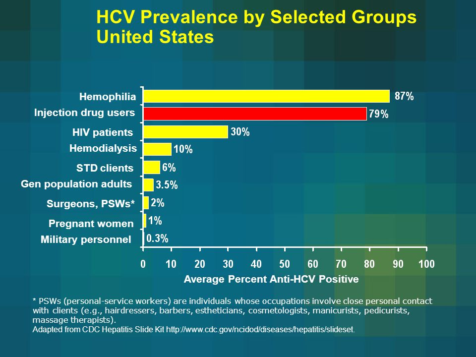 HCV Prevalence by Selected Groups United States Hemophilia Injection drug users Surgeons, PSWs* Hemodialysis Average Percent Anti-HCV Positive Gen population adults Military personnel STD clients Pregnant women * PSWs (personal-service workers) are individuals whose occupations involve close personal contact with clients (e.g., hairdressers, barbers, estheticians, cosmetologists, manicurists, pedicurists, massage therapists).