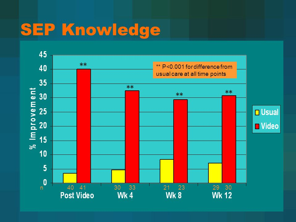SEP Knowledge 3321304140n293023 ** ** P<0.001 for difference from usual care at all time points