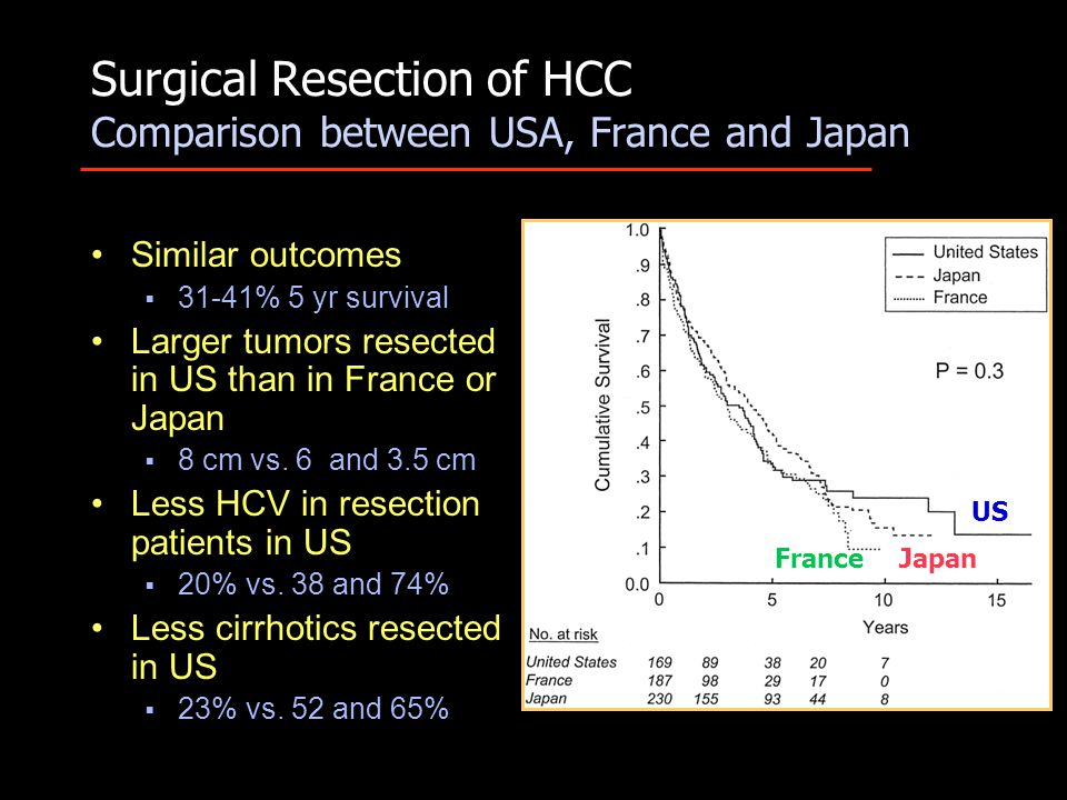 Surgical Resection of HCC Comparison between USA, France and Japan Similar outcomes  31-41% 5 yr survival Larger tumors resected in US than in France or Japan  8 cm vs.