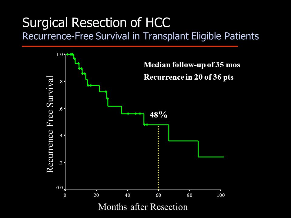 Surgical Resection of HCC Recurrence-Free Survival in Transplant Eligible Patients Median follow-up of 35 mos Recurrence in 20 of 36 pts Months after Resection 100806040200 Recurrence Free Survival 1.0.8.6.4.2 0.0 48 %