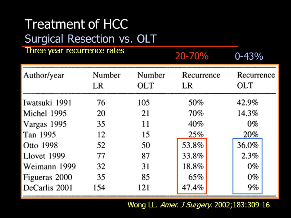 Treatment of HCC Surgical Resection vs. OLT Three year recurrence rates Wong LL. Amer. J Surgery. 2002;183:309-16 20-70% 0-43%