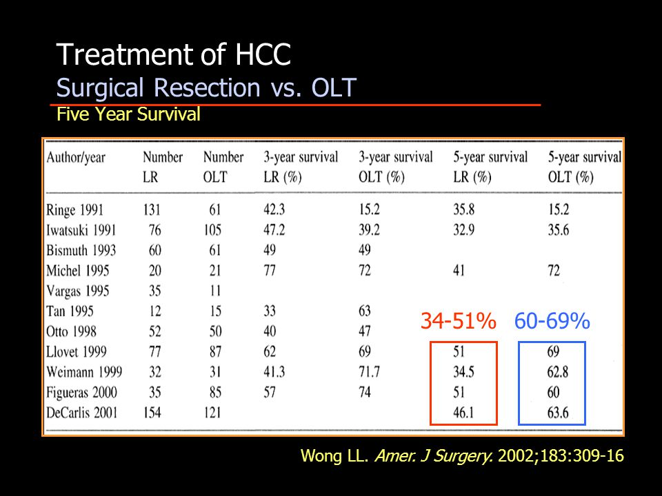 Treatment of HCC Surgical Resection vs. OLT Five Year Survival Wong LL.