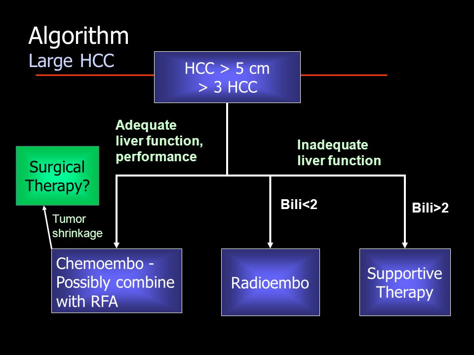 HCC > 5 cm > 3 HCC Radioembo Supportive Therapy Chemoembo - Possibly combine with RFA Adequate liver function, performance Inadequate liver function Bili<2 Bili>2 Algorithm Large HCC Surgical Therapy.