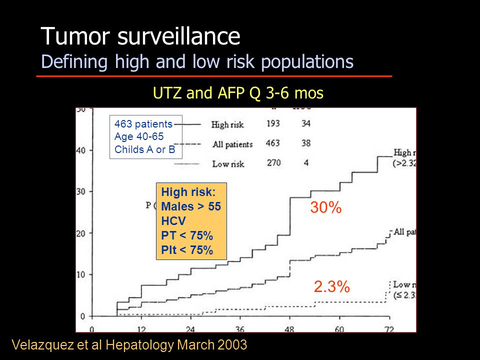Tumor surveillance Defining high and low risk populations Velazquez et al Hepatology March 2003 463 patients Age 40-65 Childs A or B High risk: Males > 55 HCV PT < 75% Plt < 75% 30% 2.3% UTZ and AFP Q 3-6 mos
