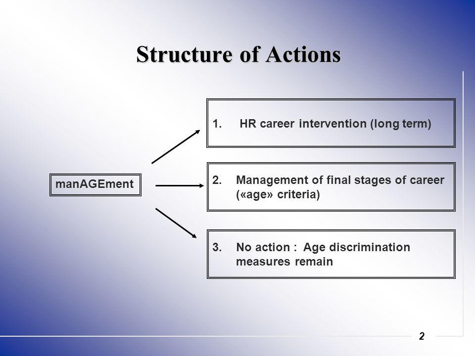 2 Structure of Actions 1. 1. HR career intervention (long term) manAGEment 3.
