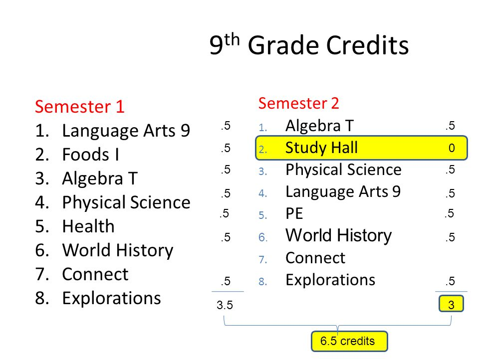 Semester 1 1.Language Arts 9 2.Foods I 3.Algebra T 4.Physical Science 5.Health 6.World History 7.Connect 8.Explorations Sample Schedule Semester 2 1.