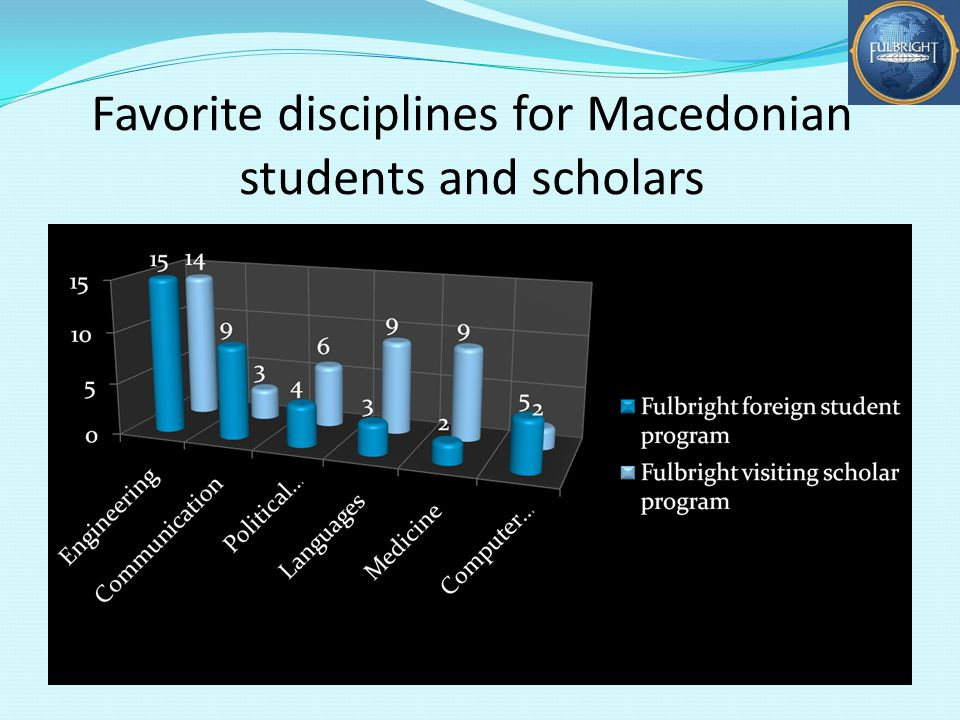 Favorite disciplines for Macedonian students and scholars