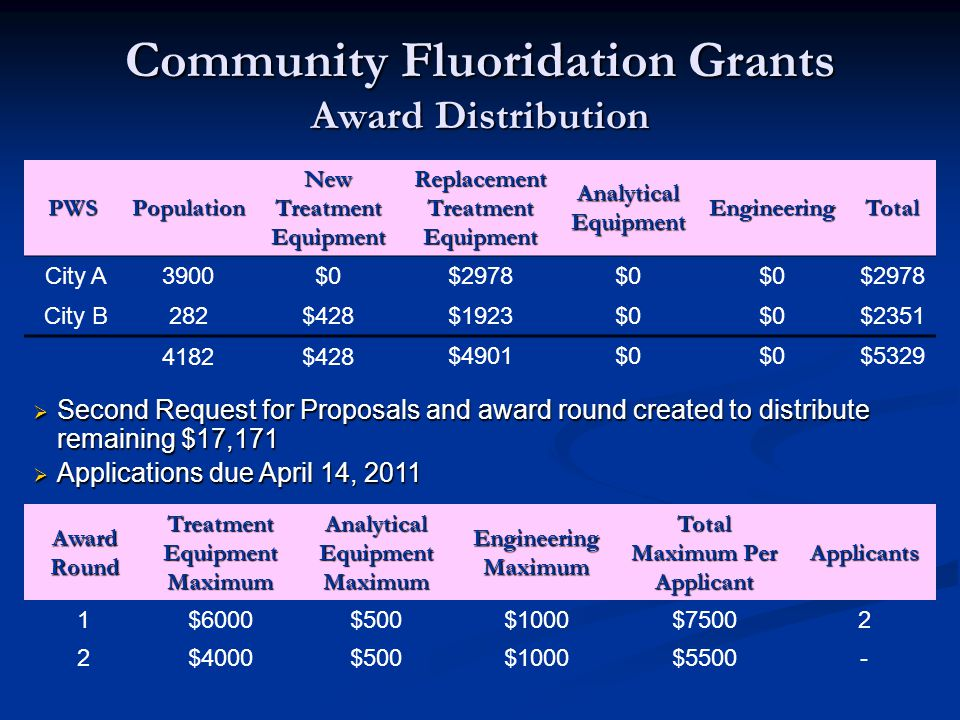 Community Fluoridation Grants Award Distribution PWSPopulation New Treatment Equipment Replacement Treatment Equipment Analytical Equipment Engineerin