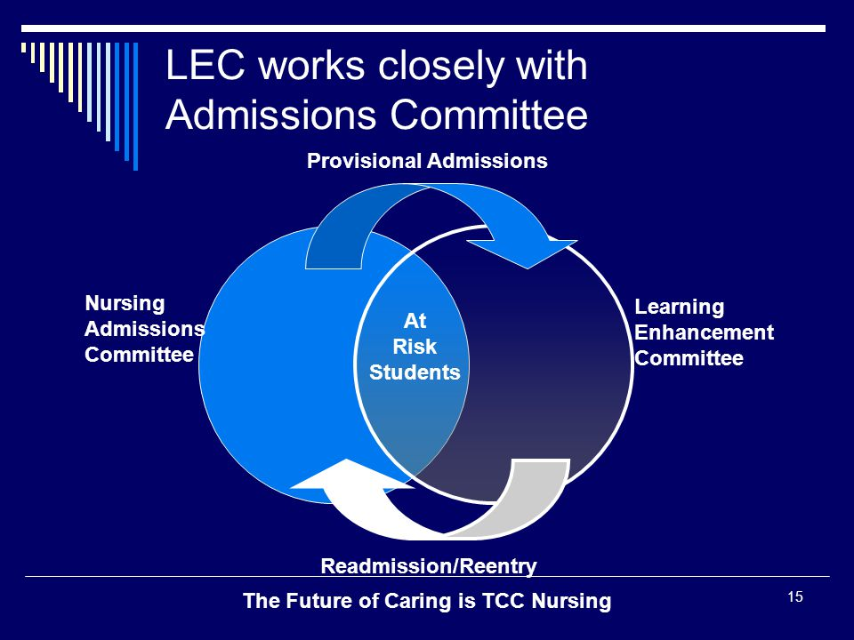 The Future of Caring is TCC Nursing 15 LEC works closely with Admissions Committee Provisional Admissions Readmission/Reentry Nursing Admissions Commi