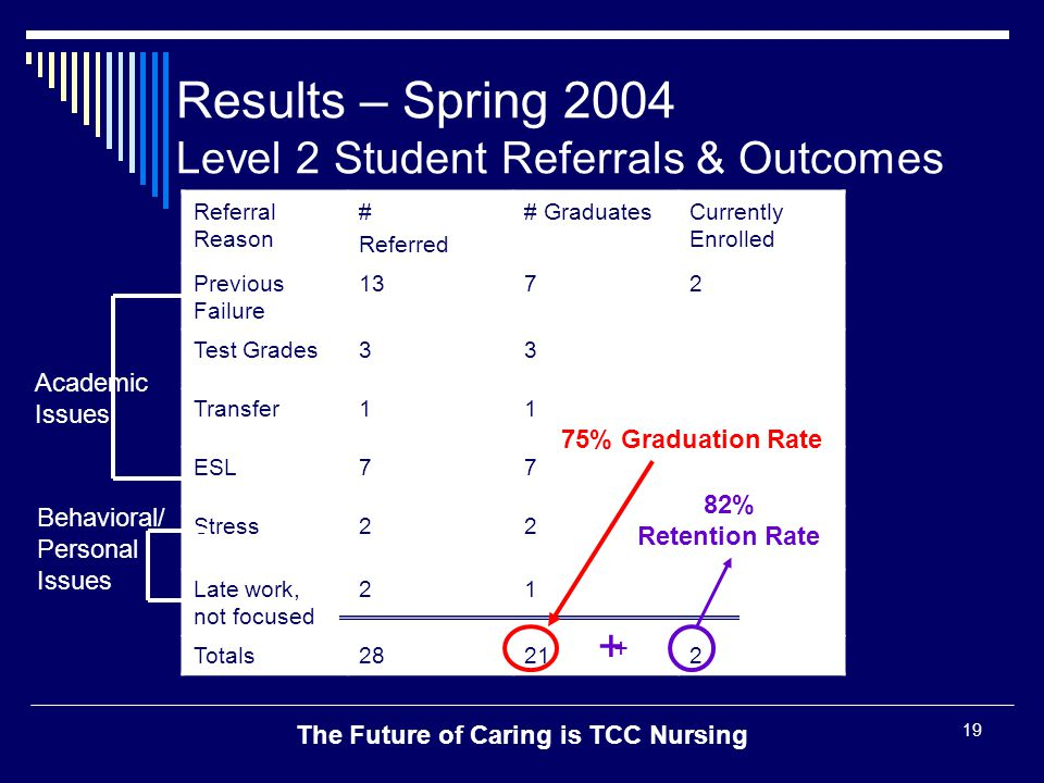 The Future of Caring is TCC Nursing 19 Results – Spring 2004 Level 2 Student Referrals & Outcomes Referral Reason # Referred # GraduatesCurrently Enro