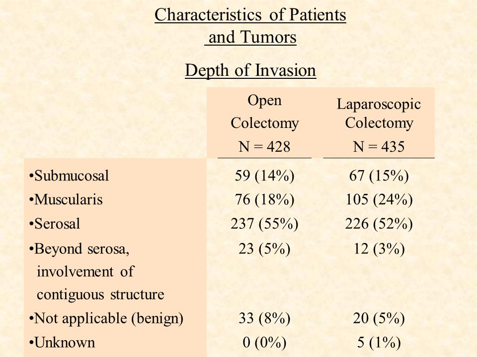 Characteristics of Patients and Tumors Depth of Invasion Open Colectomy Laparoscopic Colectomy N = 428N = 435 Submucosal59 (14%)67 (15%) Muscularis76 (18%)105 (24%) Serosal237 (55%)226 (52%) Beyond serosa, involvement of contiguous structure 23 (5%)12 (3%) Not applicable (benign)33 (8%)20 (5%) Unknown0 (0%)5 (1%)