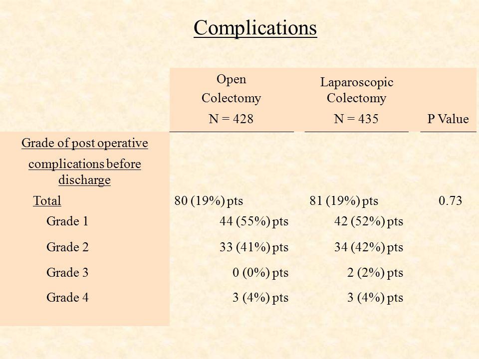 Complications Open Colectomy Laparoscopic Colectomy N = 428N = 435P Value Grade of post operative complications before discharge Total80 (19%) pts81 (19%) pts 0.73 Grade 144 (55%) pts42 (52%) pts Grade 233 (41%) pts34 (42%) pts Grade 30 (0%) pts2 (2%) pts Grade 43 (4%) pts