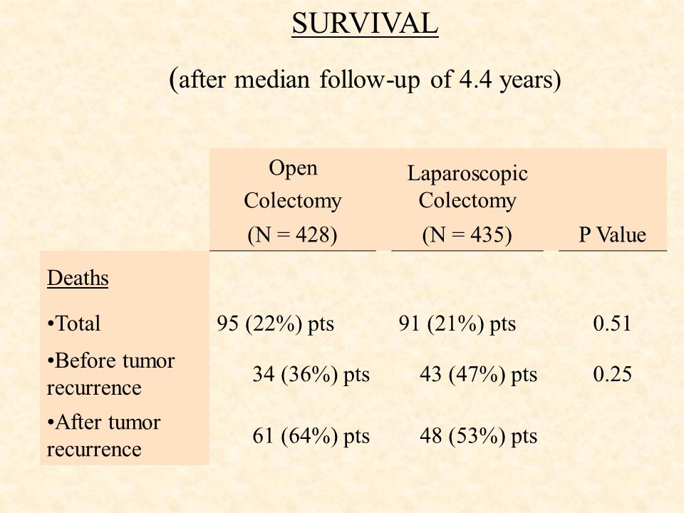 SURVIVAL ( after median follow-up of 4.4 years) Open Colectomy Laparoscopic Colectomy (N = 428)(N = 435)P Value Deaths Total95 (22%) pts91 (21%) pts0.51 Before tumor recurrence 34 (36%) pts43 (47%) pts0.25 After tumor recurrence 61 (64%) pts48 (53%) pts