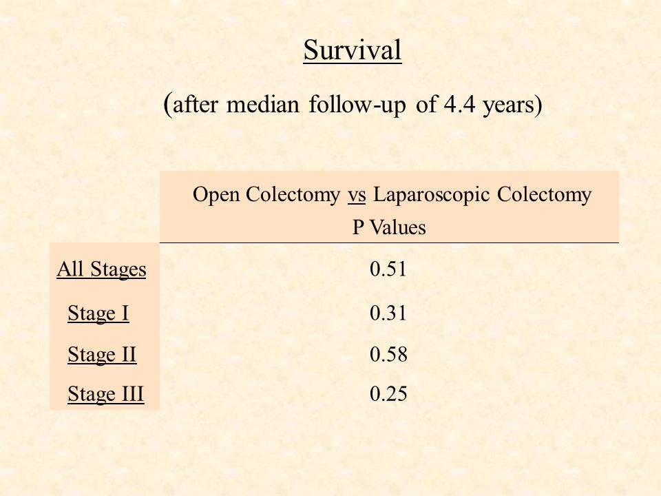 Survival ( after median follow-up of 4.4 years) Open Colectomy vs Laparoscopic Colectomy P Values All Stages0.51 Stage I0.31 Stage II0.58 Stage III0.25