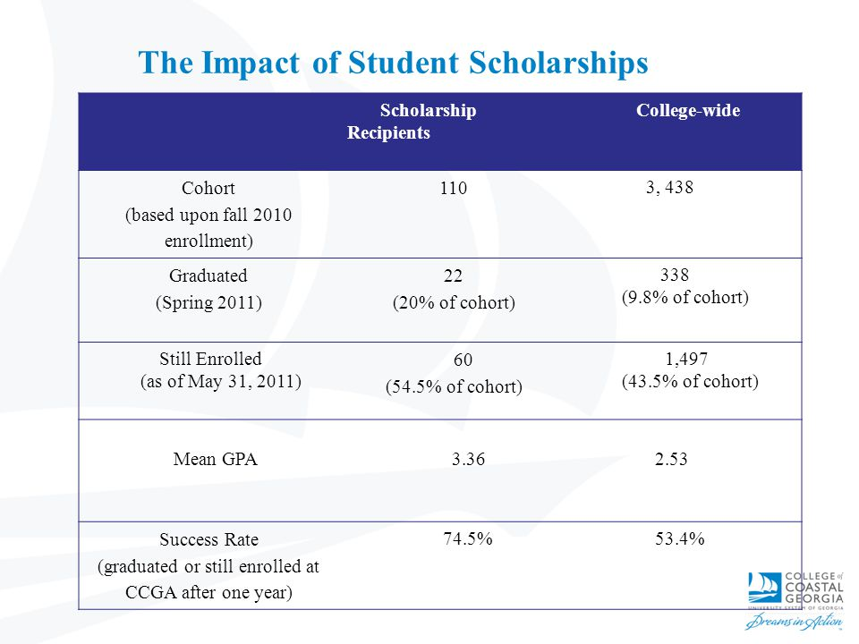 The Impact of Student Scholarships Scholarship Recipients College-wide Cohort (based upon fall 2010 enrollment) 110 3, 438 Graduated (Spring 2011) 22