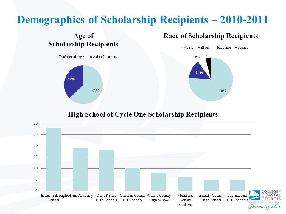 Demographics of Scholarship Recipients – 2010-2011