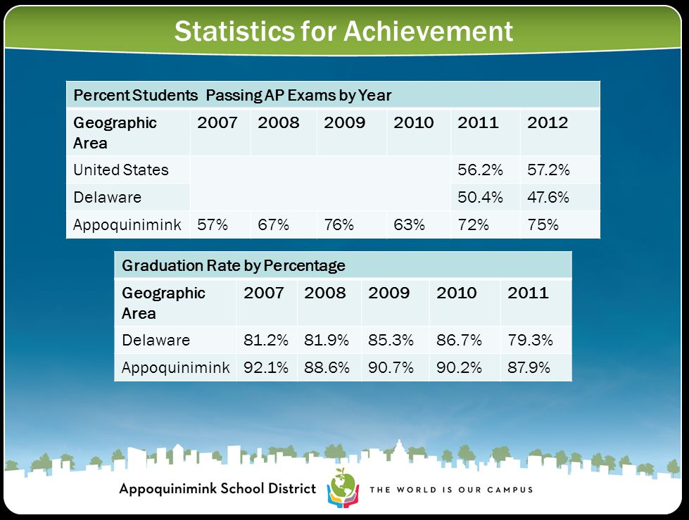 Statistics for Achievement Percent Students Passing AP Exams by Year Geographic Area 200720082009201020112012 United States56.2%57.2% Delaware50.4%47.6% Appoquinimink57%67%76%63%72%75% Graduation Rate by Percentage Geographic Area 20072008200920102011 Delaware81.2%81.9%85.3%86.7%79.3% Appoquinimink92.1%88.6%90.7%90.2%87.9%